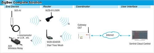 S05-AI ZigBee Wireless Analog Input 4~20mA IP66