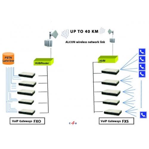 ALINK-5X FDD Long Range Full-Duplex backhaul bridge. Range up to 40km over 60Mbps